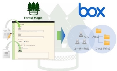 Forest Magic Family (Box専用ツール)