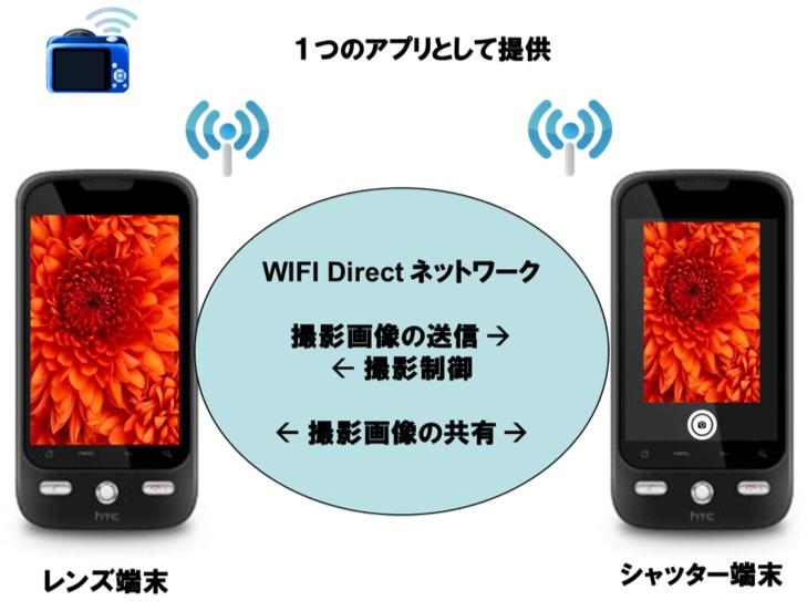 遠隔シャッターカメラアプリ『Wiパシャ』for Android開発